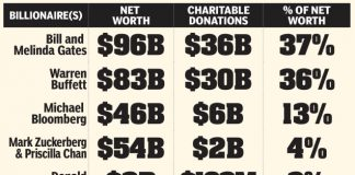 What the richest people in the world are giving to charity. Jeff Bezos is below expectations.